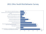 Ohio youth risk behavior survey YRBS : when, why, and what was discovered
